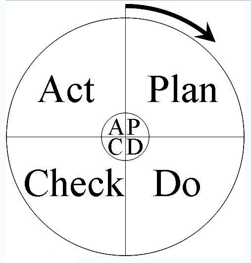 shewhart deming cycle example What is it: pdca (plan-do-check-act) is an iterative four step problem solving process typically used in quality control it is also known as the deming cycle, shewhart cycle and deming wheel.